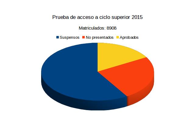 Gráfica resultados ciclo superior Xunta
